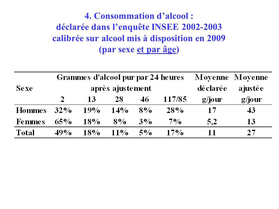4. Consommation dalcool : déclarée dans lenquête INSEE 2002-2003 calibrée sur alcool mis à disposition en 2009 (par sexe et par âge)