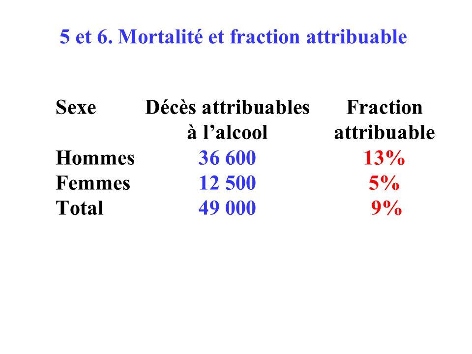 SexeDécès attribuablesFraction à lalcoolattribuable Hommes36 60013% Femmes12 5005% Total49 000 9% 5 et 6.