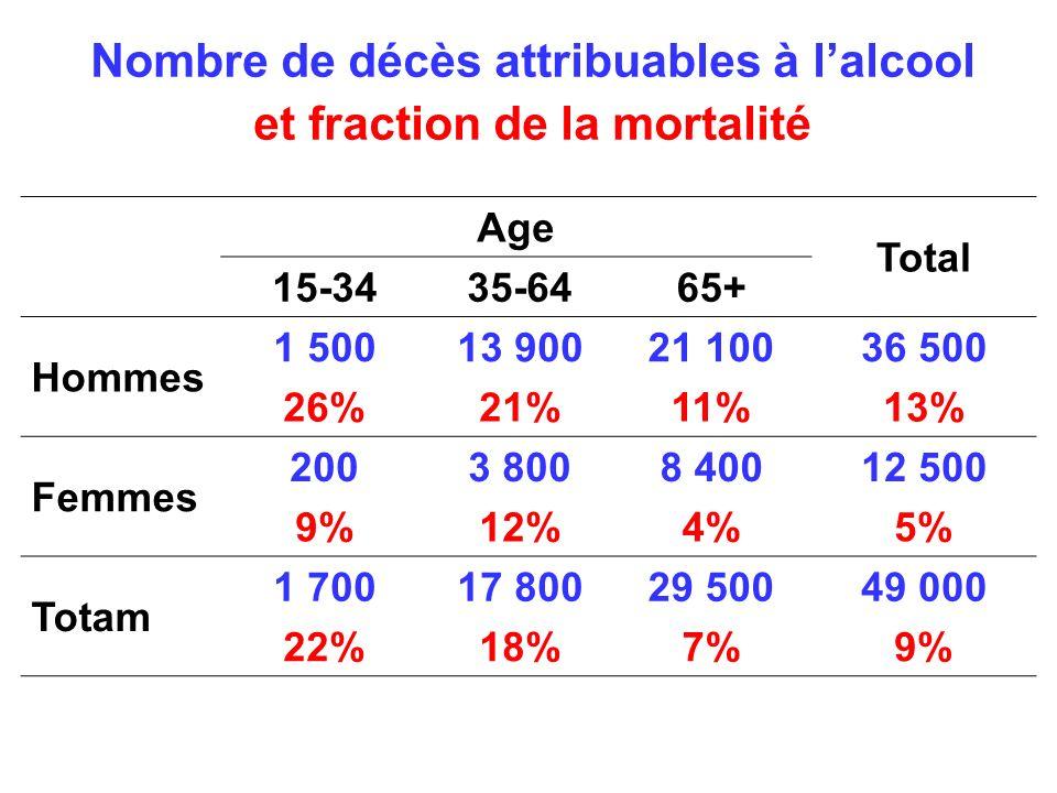 Nombre de décès attribuables à lalcool et fraction de la mortalité Age Total 15-3435-6465+ Hommes 1 50013 90021 10036 500 26%21%11%13% Femmes 2003 8008 40012 500 9%12%4%5% Totam 1 70017 80029 50049 000 22%18%7%9%