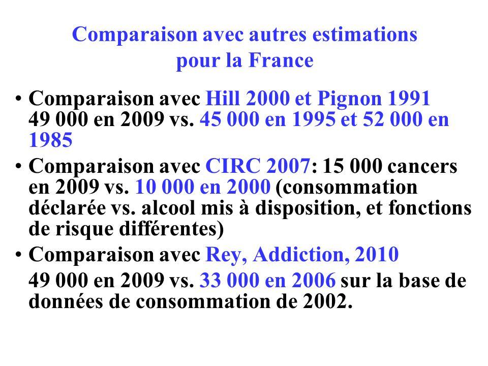 Comparaison avec autres estimations pour la France Comparaison avec Hill 2000 et Pignon 1991 49 000 en 2009 vs.