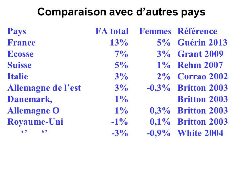 Comparaison avec dautres pays PaysFA total FemmesRéférence France13%5%Guérin 2013 Ecosse7%3%Grant 2009 Suisse5%1%Rehm 2007 Italie 3%2%Corrao 2002 Allemagne de lest 3%-0,3%Britton 2003 Danemark, 1%Britton 2003 Allemagne O 1%0,3%Britton 2003 Royaume-Uni-1% 0,1%Britton 2003 -3%-0,9%White 2004