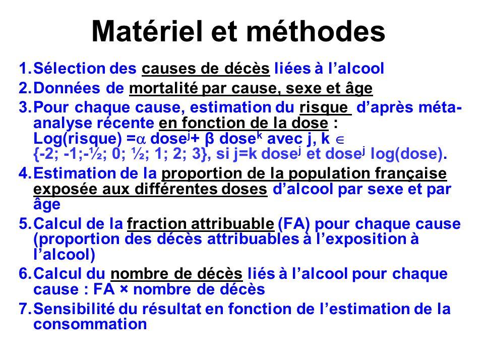 Matériel et méthodes 1.Sélection des causes de décès liées à lalcool 2.Données de mortalité par cause, sexe et âge 3.Pour chaque cause, estimation du risque daprès méta- analyse récente en fonction de la dose : Log(risque) = dose j + β dose k avec j, k {-2; -1;-½; 0; ½; 1; 2; 3}, si j=k dose j et dose j log(dose).