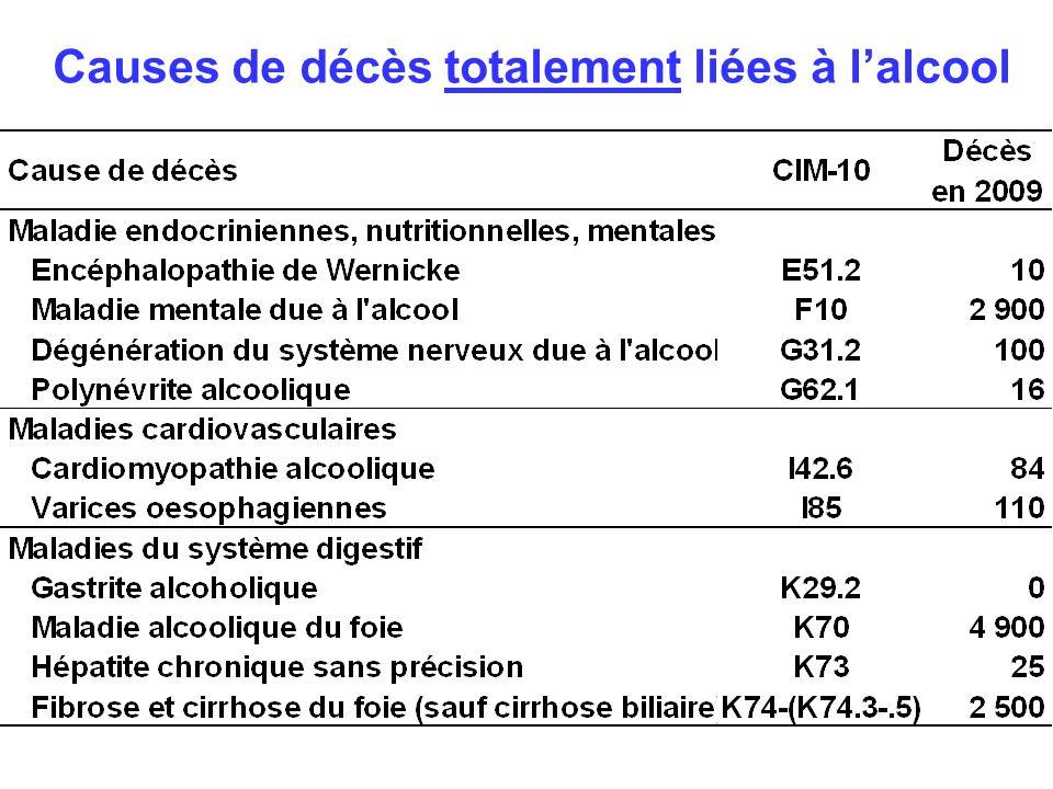 Causes de décès totalement liées à lalcool