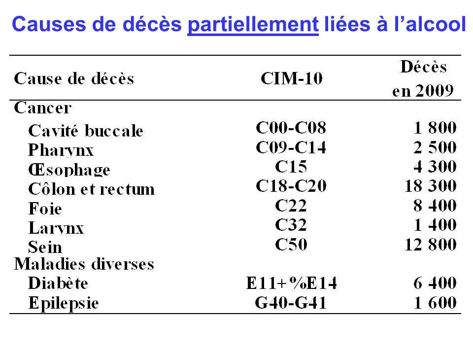 Causes de décès partiellement liées à lalcool