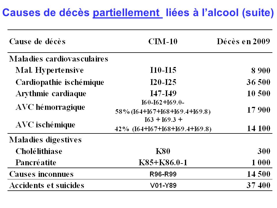 Causes de décès partiellement liées à lalcool (suite)