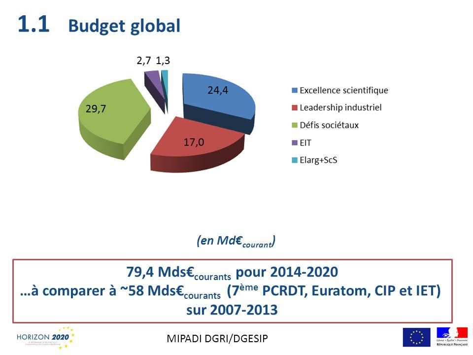 Budget global (en Md courant ) 79,4 Mds courants pour 2014-2020 …à comparer à ~58 Mds courants (7 ème PCRDT, Euratom, CIP et IET) sur 2007-2013 1.1 MI