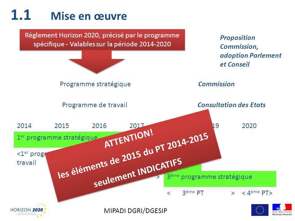 Mise en œuvre Règlement Horizon 2020, précisé par le programme spécifique - Valables sur la période 2014-2020 2014201520162017201820192020 1 er progra