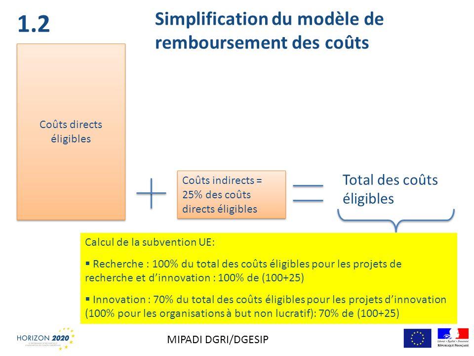 Simplification du modèle de remboursement des coûts Coûts directs éligibles Coûts indirects = 25% des coûts directs éligibles Total des coûts éligible