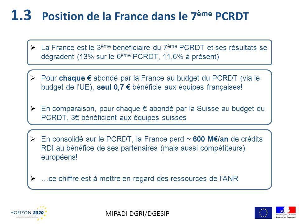 Position de la France dans le 7 ème PCRDT La France est le 3 ème bénéficiaire du 7 ème PCRDT et ses résultats se dégradent (13% sur le 6 ème PCRDT, 11