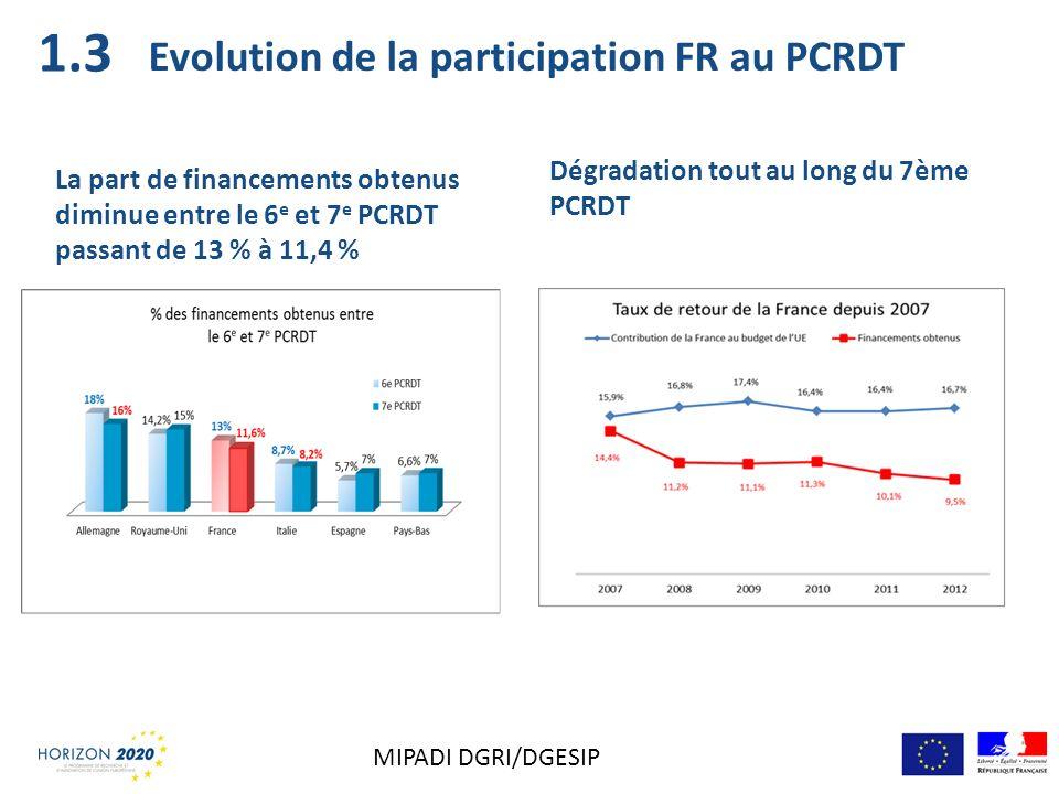 Evolution de la participation FR au PCRDT La part de financements obtenus diminue entre le 6 e et 7 e PCRDT passant de 13 % à 11,4 % Dégradation tout