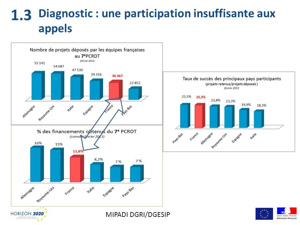Diagnostic : une participation insuffisante aux appels 1.3 MIPADI DGRI/DGESIP