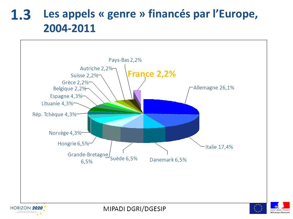 Grande-Bretagne 6,5% Hongrie 6,5% Norvège 4,3% Allemagne 26,1% Italie 17,4% Danemark 6,5% Suède 6,5% Rép. Tchèque 4,3% Pays-Bas 2,2% Suisse 2,2% Grèce