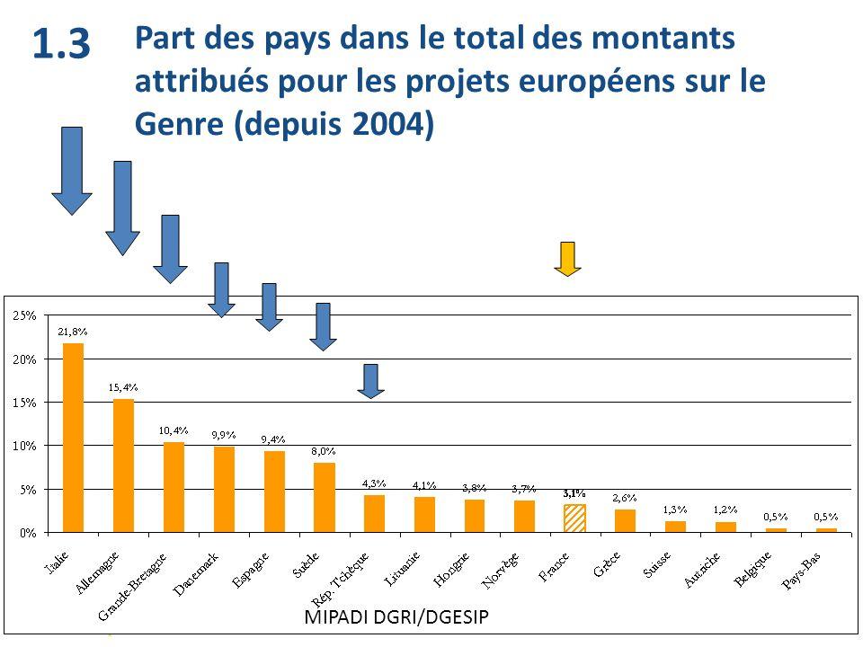Part des pays dans le total des montants attribués pour les projets européens sur le Genre (depuis 2004) 1.3 MIPADI DGRI/DGESIP