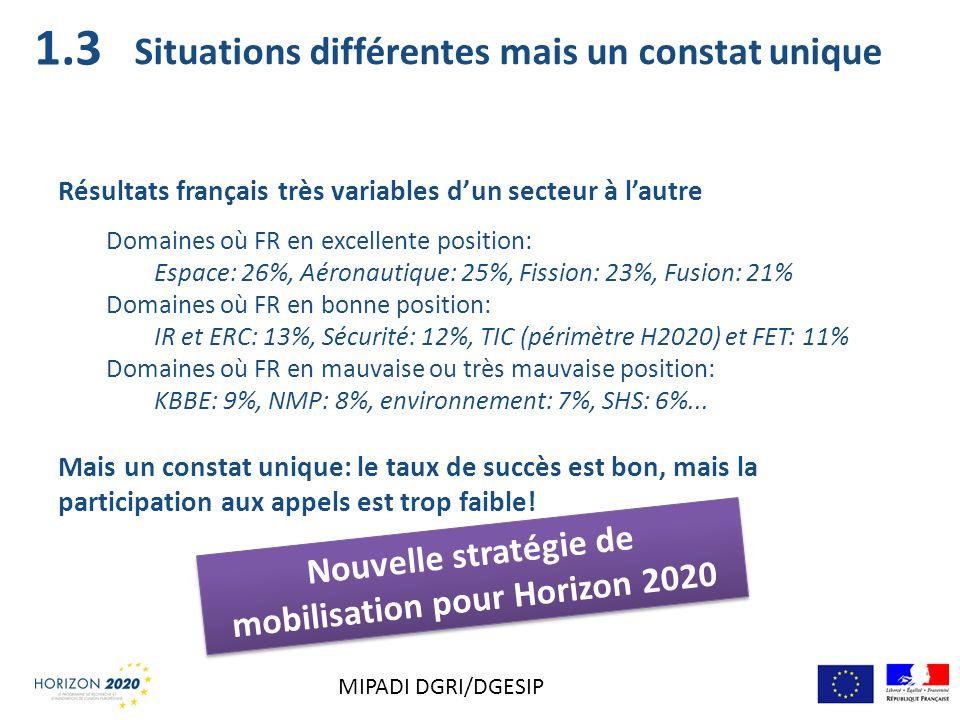 Situations différentes mais un constat unique Résultats français très variables dun secteur à lautre Domaines où FR en excellente position: Espace: 26