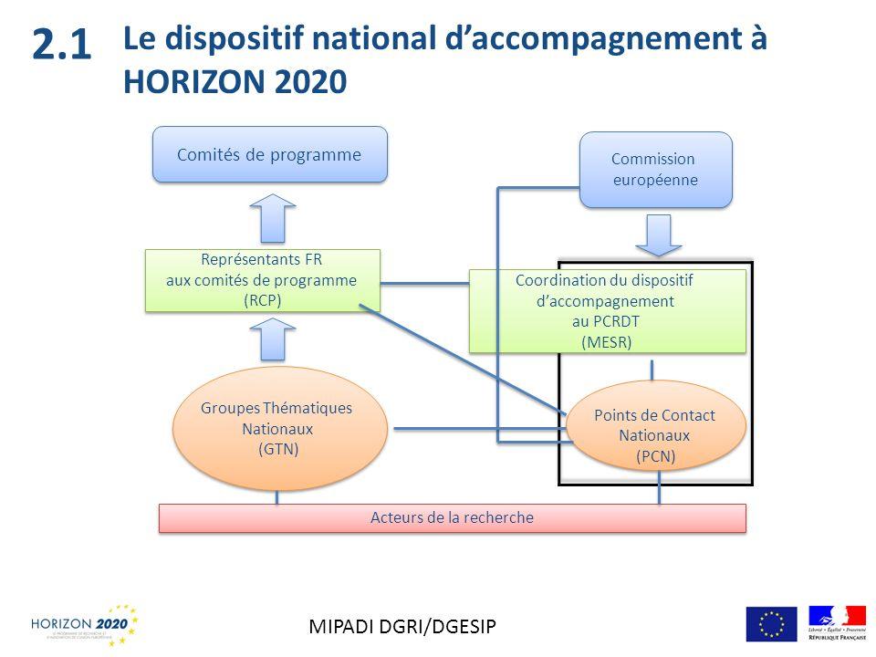 Le dispositif national daccompagnement à HORIZON 2020 Représentants FR aux comités de programme (RCP) Représentants FR aux comités de programme (RCP)