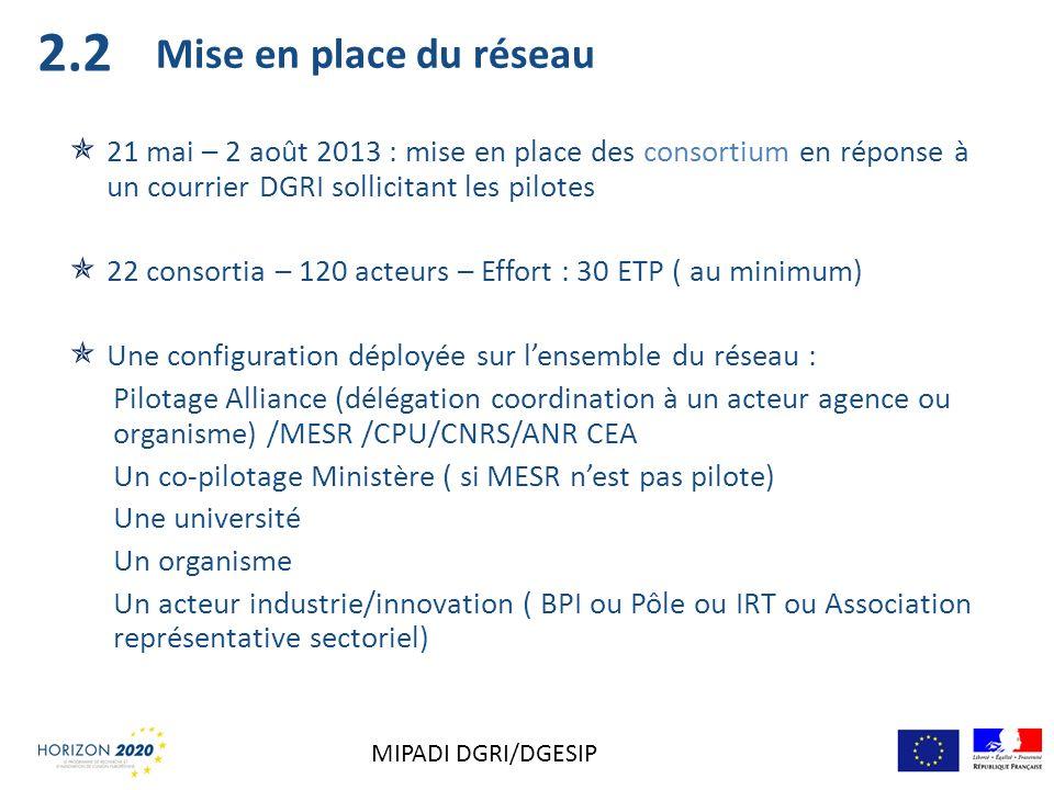 Mise en place du réseau 21 mai – 2 août 2013 : mise en place des consortium en réponse à un courrier DGRI sollicitant les pilotes 22 consortia – 120 a