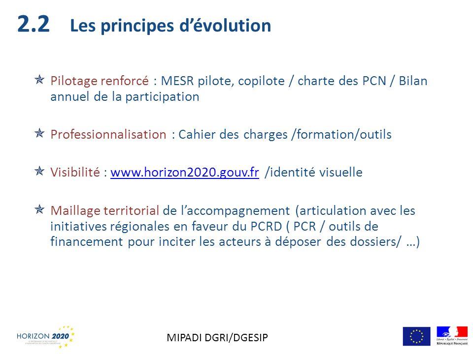 Les principes dévolution Pilotage renforcé : MESR pilote, copilote / charte des PCN / Bilan annuel de la participation Professionnalisation : Cahier d