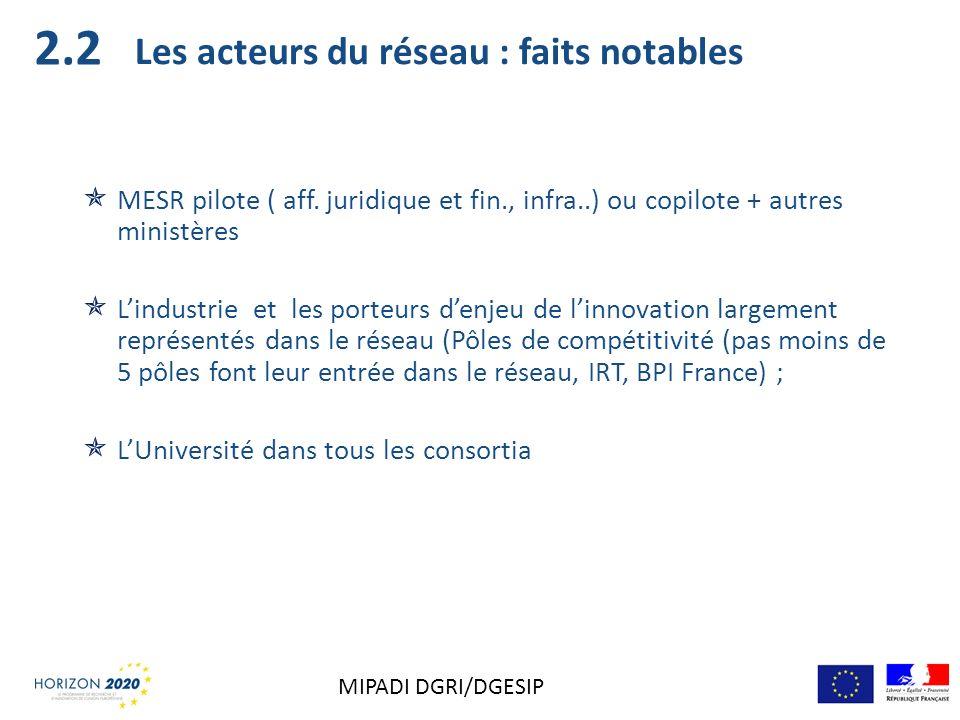 Les acteurs du réseau : faits notables MESR pilote ( aff. juridique et fin., infra..) ou copilote + autres ministères Lindustrie et les porteurs denje