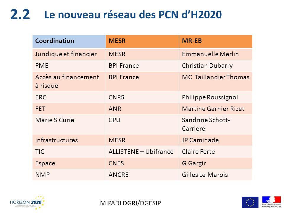 Le nouveau réseau des PCN dH2020 CoordinationMESRMR-EB Juridique et financierMESREmmanuelle Merlin PMEBPI FranceChristian Dubarry Accès au financement