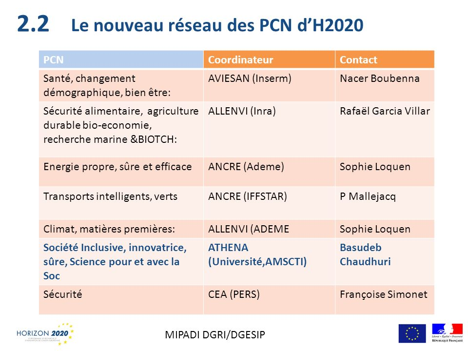 Le nouveau réseau des PCN dH2020 PCNCoordinateurContact Santé, changement démographique, bien être: AVIESAN (Inserm)Nacer Boubenna Sécurité alimentair