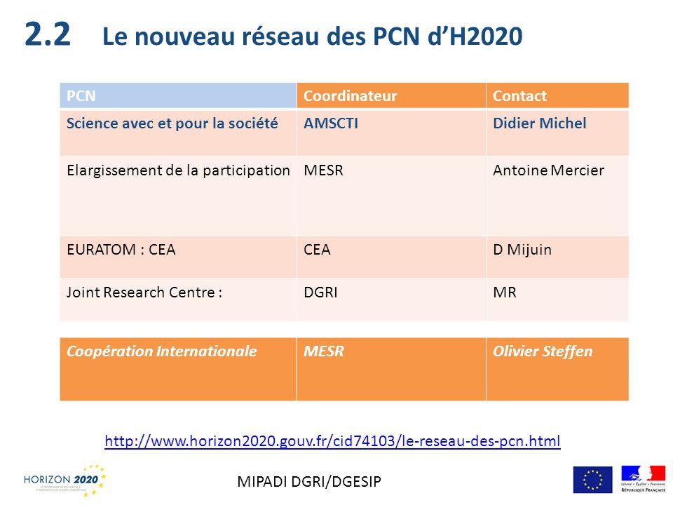 Le nouveau réseau des PCN dH2020 PCNCoordinateurContact Science avec et pour la sociétéAMSCTIDidier Michel Elargissement de la participationMESRAntoin
