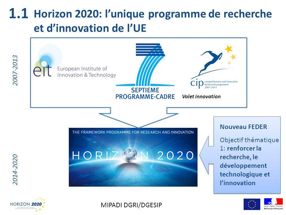 Horizon 2020: lunique programme de recherche et dinnovation de lUE Volet innovation 2007-2013 2014-2020 Nouveau FEDER Objectif thématique 1: renforcer