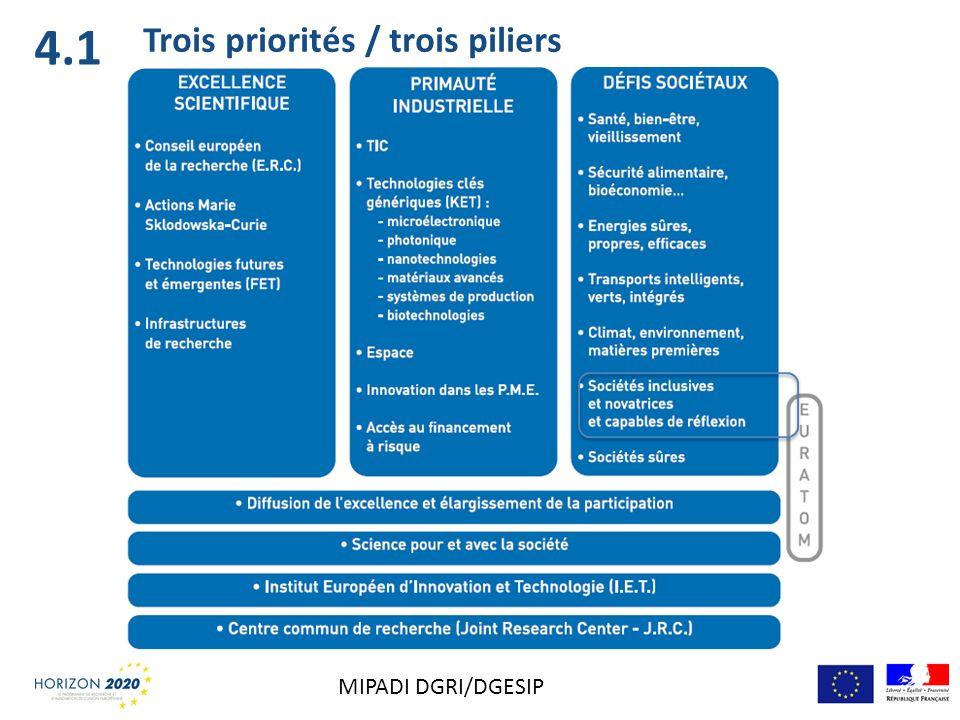 Trois priorités / trois piliers 4.1 MIPADI DGRI/DGESIP