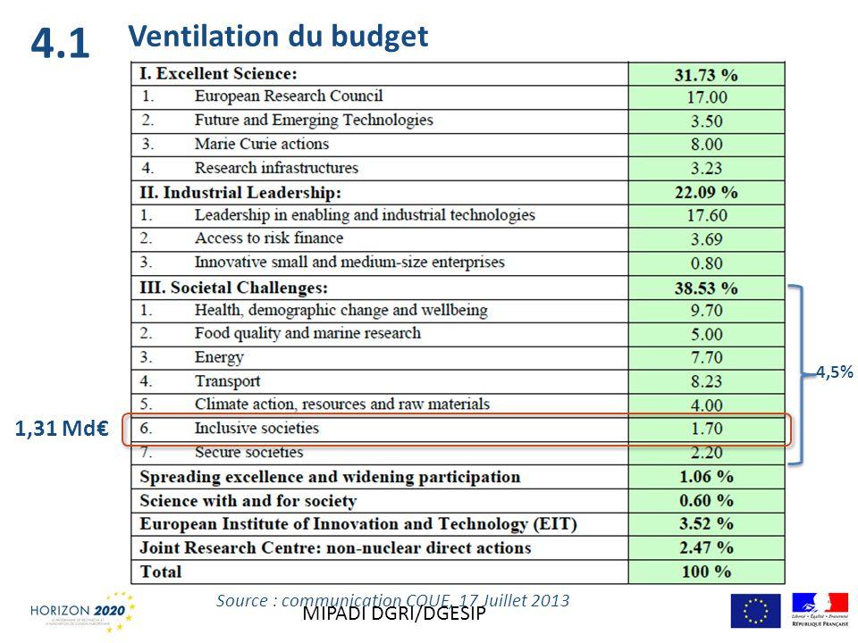 Ventilation du budget Source : communication COUE, 17 Juillet 2013 1,31 Md 4,5% 4.1 MIPADI DGRI/DGESIP