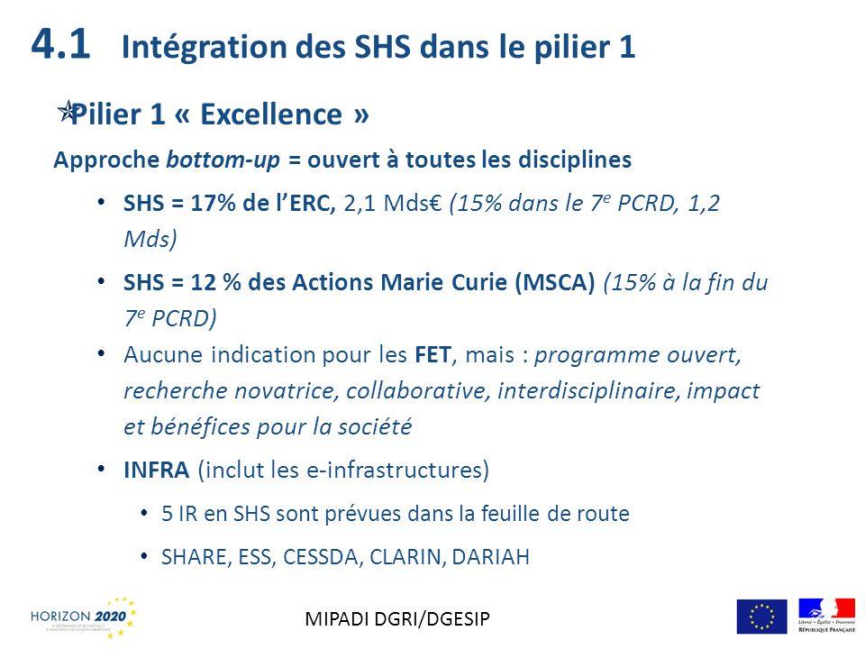 Intégration des SHS dans le pilier 1 Pilier 1 « Excellence » Approche bottom-up = ouvert à toutes les disciplines SHS = 17% de lERC, 2,1 Mds (15% dans