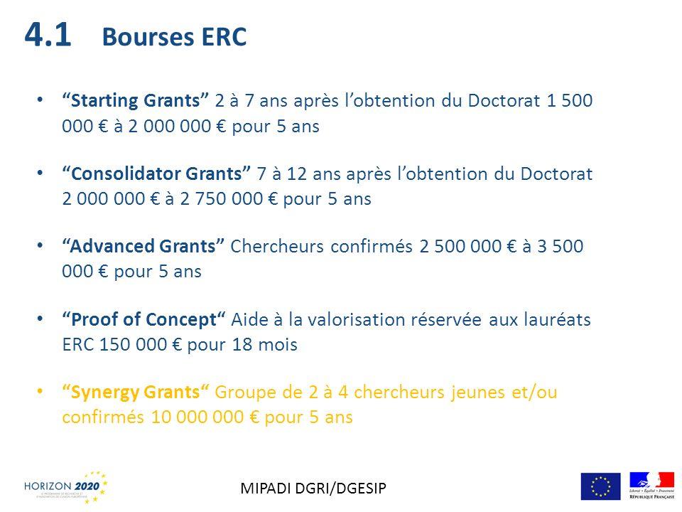 Bourses ERC Starting Grants 2 à 7 ans après lobtention du Doctorat 1 500 000 à 2 000 000 pour 5 ans Consolidator Grants 7 à 12 ans après lobtention du