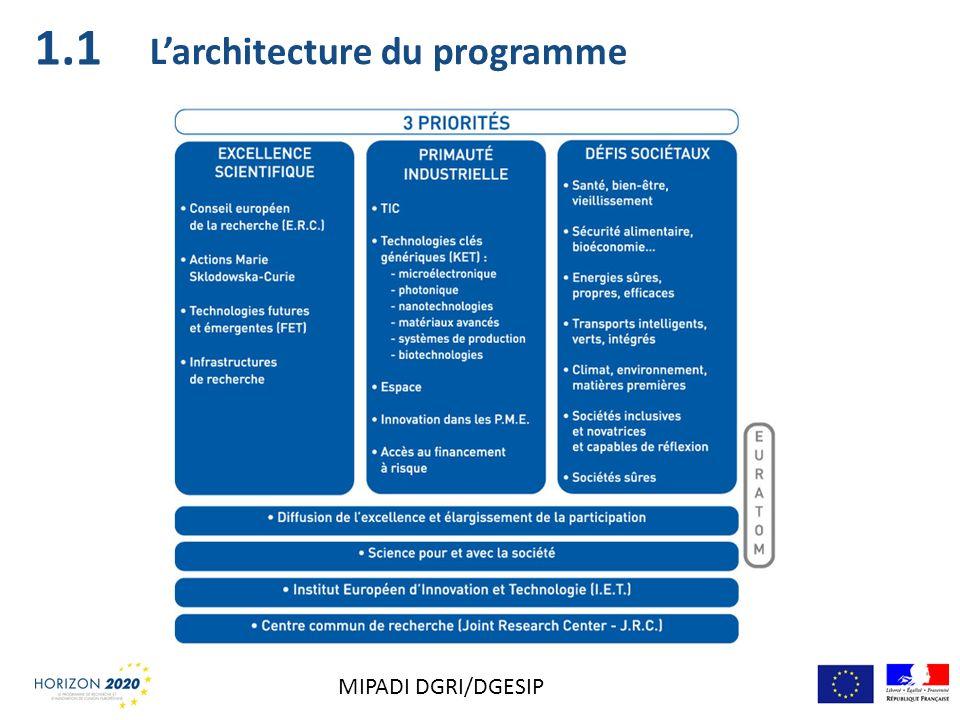 Larchitecture du programme 1.1 MIPADI DGRI/DGESIP