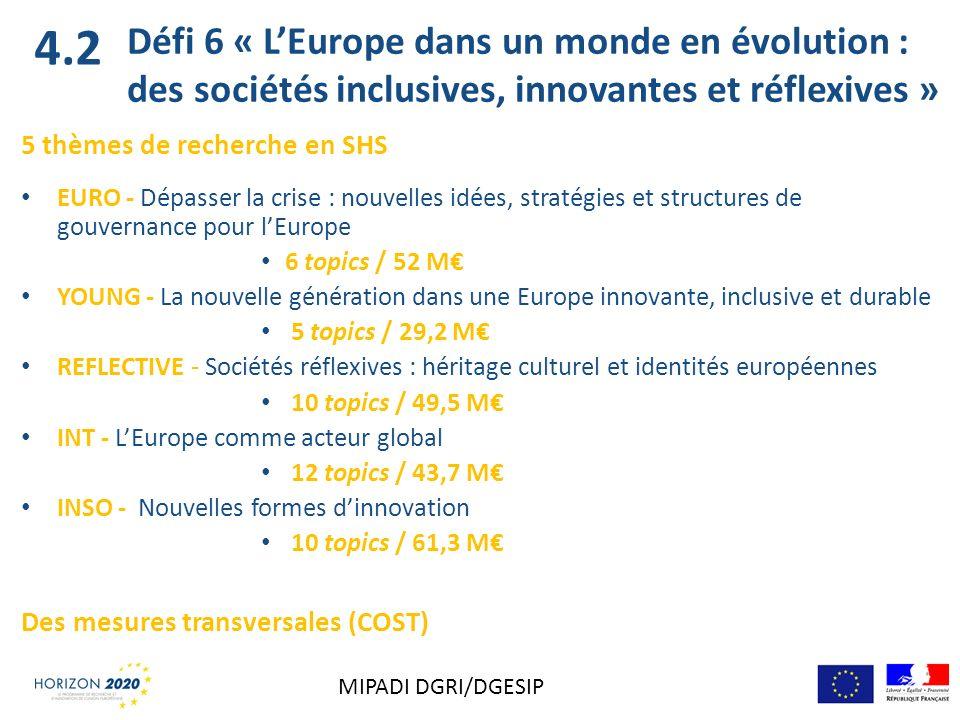 Défi 6 « LEurope dans un monde en évolution : des sociétés inclusives, innovantes et réflexives » 5 thèmes de recherche en SHS EURO - Dépasser la cris