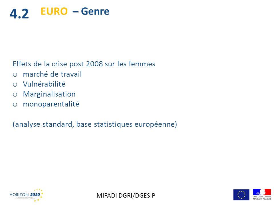 Effets de la crise post 2008 sur les femmes o marché de travail o Vulnérabilité o Marginalisation o monoparentalité (analyse standard, base statistiqu