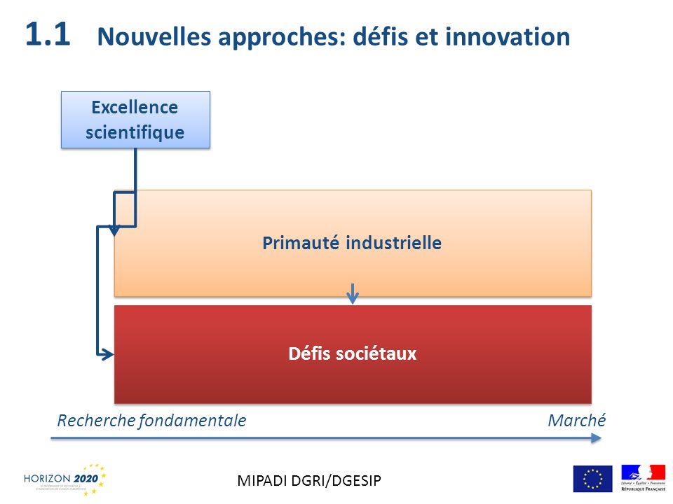 Nouvelles approches: défis et innovation Excellence scientifique Primauté industrielle Défis sociétaux Recherche fondamentale Marché 1.1 MIPADI DGRI/D