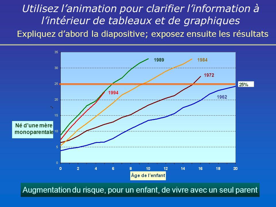 Utilisez lanimation pour clarifier linformation à lintérieur de tableaux et de graphiques Expliquez dabord la diapositive; exposez ensuite les résultats 1962 1972 19841989 1994 Né dune mère monoparentale Augmentation du risque, pour un enfant, de vivre avec un seul parent