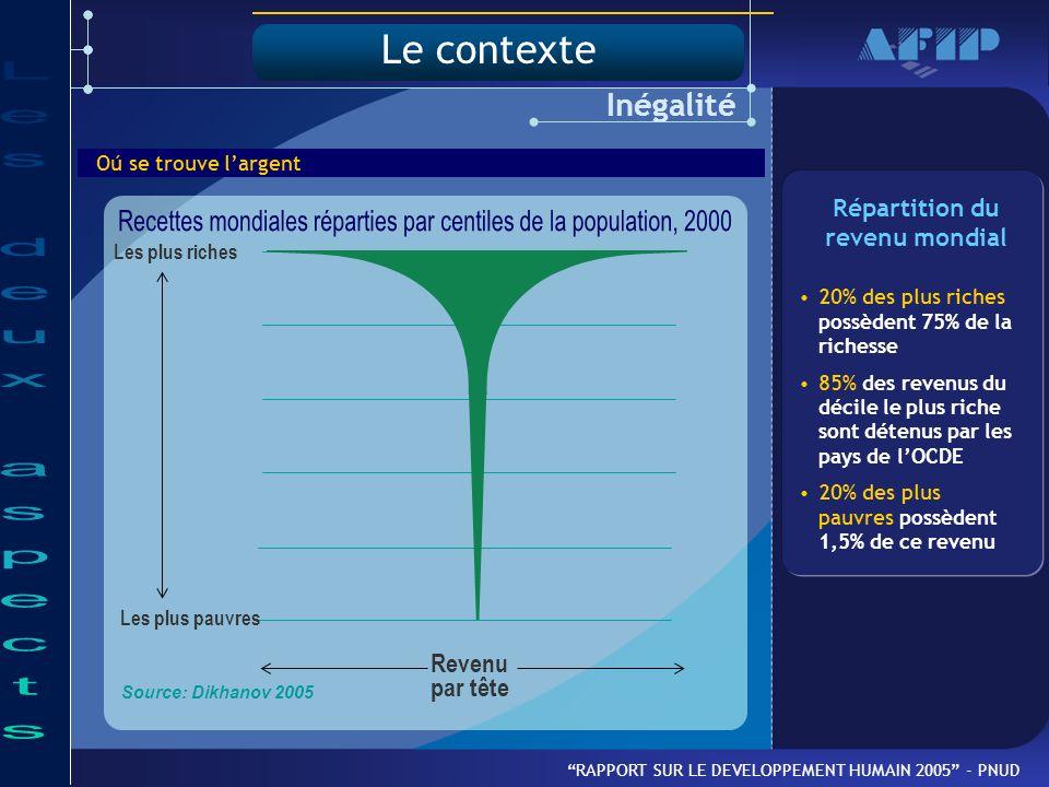 Oú se trouve largent Source: Dikhanov 2005 Inégalité RAPPORT SUR LE DEVELOPPEMENT HUMAIN 2005 - PNUD Revenu par tête Les plus riches Les plus pauvres 20% des plus riches possèdent 75% de la richesse 85% des revenus du décile le plus riche sont détenus par les pays de lOCDE 20% des plus pauvres possèdent 1,5% de ce revenu Répartition du revenu mondial Le contexte