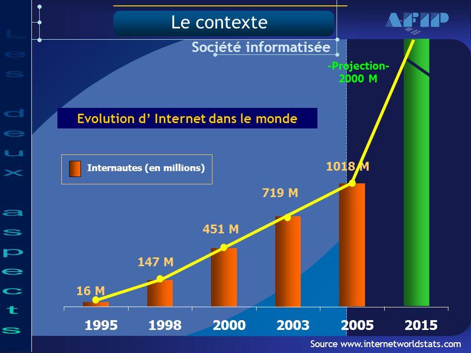Source www.internetworldstats.com -Projection- 2000 M 16 M 147 M 451 M 719 M 1018 M Société informatisée 199519982000200320052015 Internautes (en millions) Evolution d Internet dans le monde Le contexte