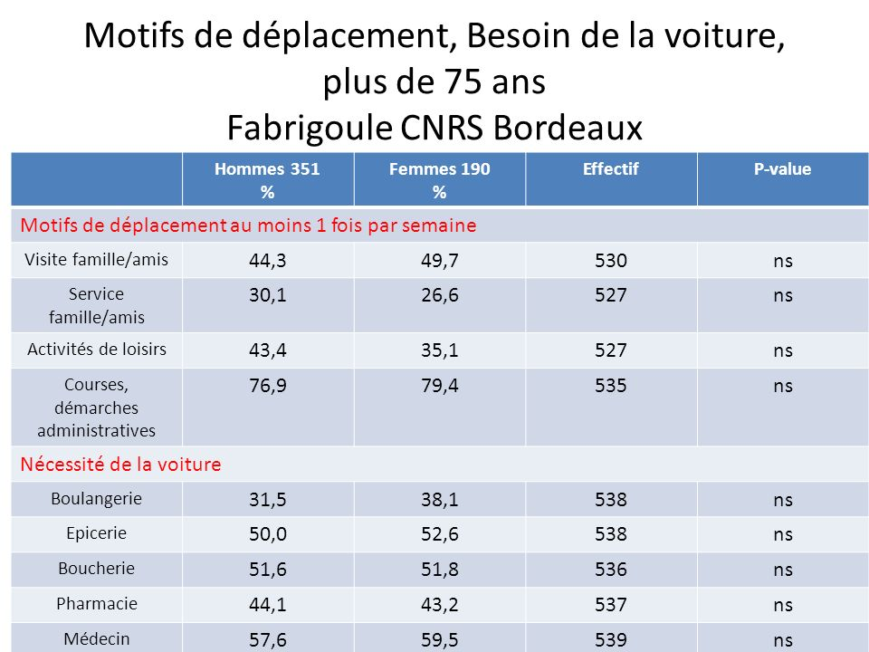 Motifs de déplacement, Besoin de la voiture, plus de 75 ans Fabrigoule CNRS Bordeaux Hommes 351 % Femmes 190 % EffectifP-value Motifs de déplacement a