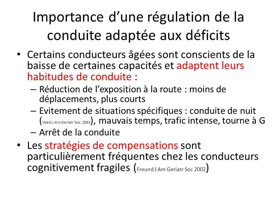 Importance dune régulation de la conduite adaptée aux déficits Certains conducteurs âgées sont conscients de la baisse de certaines capacités et adapt