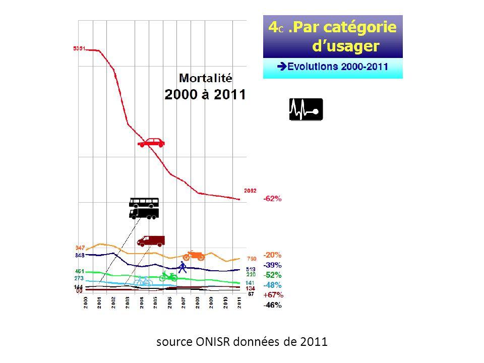 source ONISR données de 2011