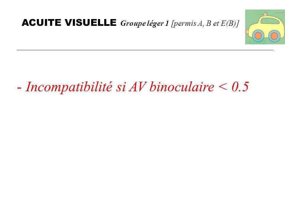 CHAMP VISUEL BINOCULAIRE Groupe léger 1 permis A, B et E(B) -champ visuel binoculaire horizontal ne doit pas être inférieur à 120° -champ visuel binoculaire horizontal doit sétendre dau moins 50° vers la gauche et la droite et de 20° vers le haut et le bas.