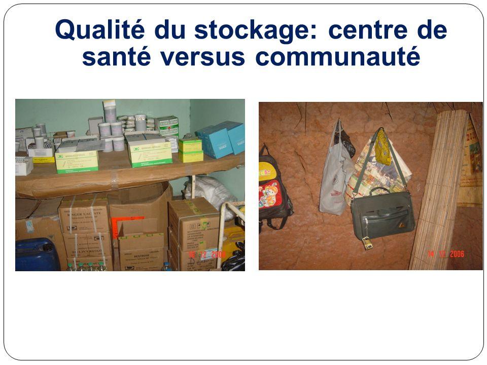 Qualité du stockage: centre de santé versus communauté