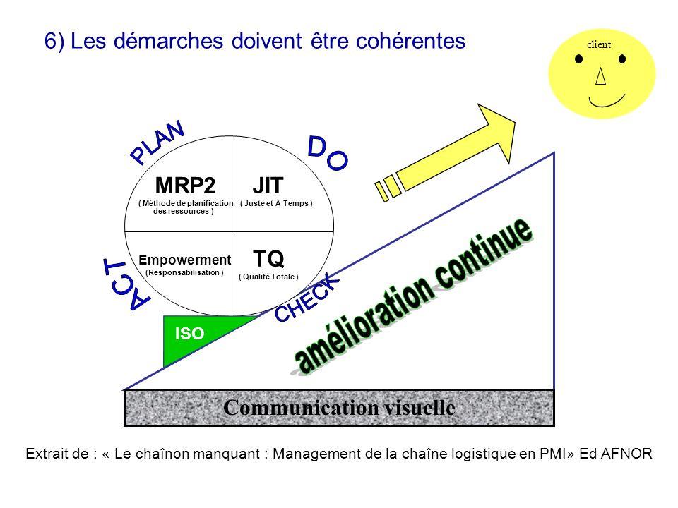 6) Les démarches doivent être cohérentes MRP2 ( Méthode de planification des ressources ) JIT ( Juste et A Temps ) Empowerment (Responsabilisation ) TQ ( Qualité Totale ) ISO Communication visuelle client Extrait de : « Le chaînon manquant : Management de la chaîne logistique en PMI» Ed AFNOR