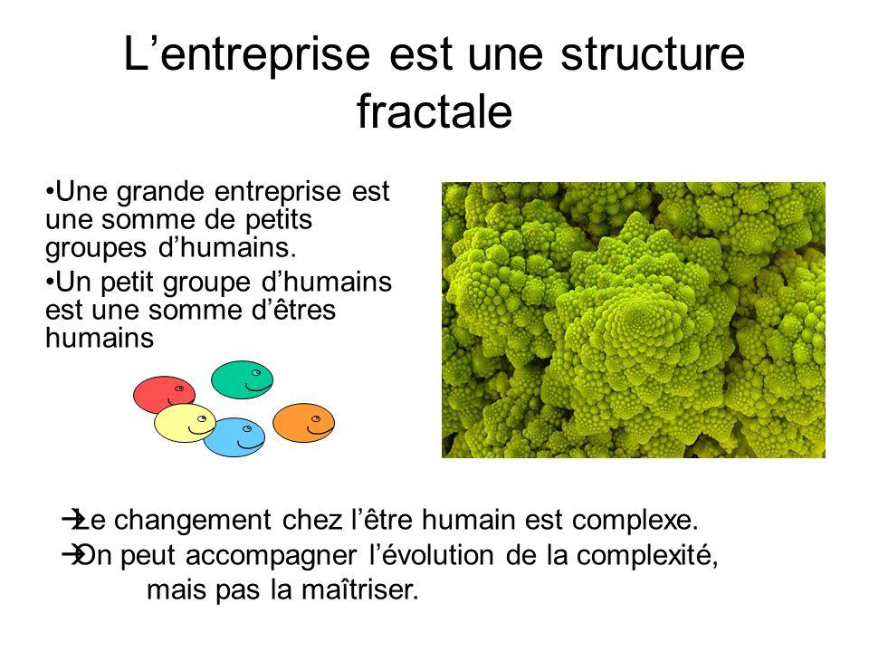 Lentreprise est une structure fractale Une grande entreprise est une somme de petits groupes dhumains.