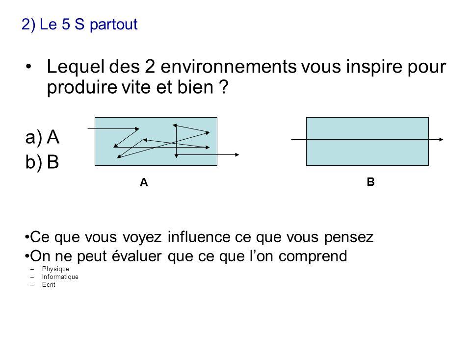Ce que vous voyez influence ce que vous pensez On ne peut évaluer que ce que lon comprend –Physique –Informatique –Ecrit A B Lequel des 2 environnements vous inspire pour produire vite et bien .