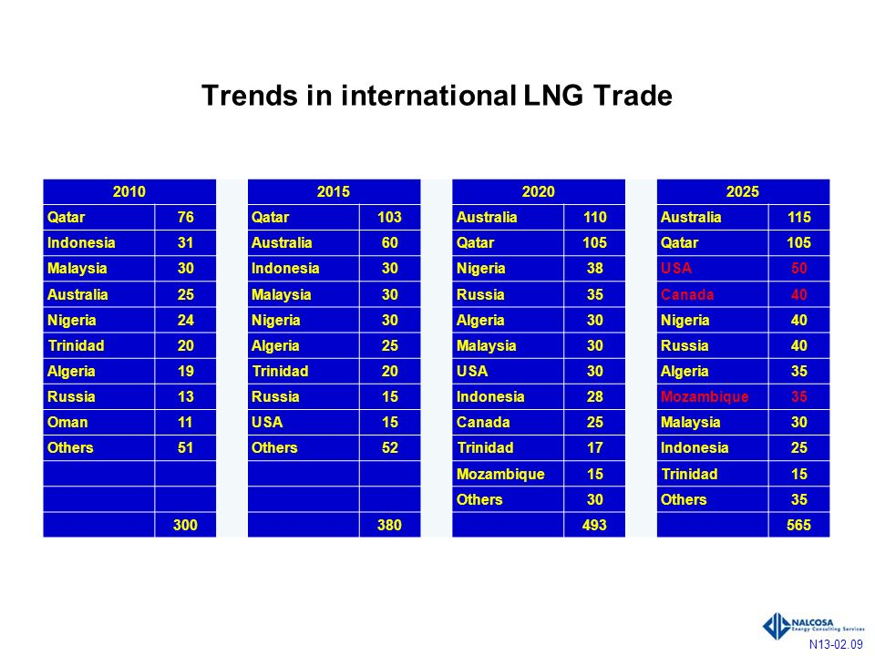 Trends in international LNG Trade N13-02.09 2010201520202025 Qatar76 Qatar103 Australia110 Australia115 Indonesia31 Australia60 Qatar105 Qatar105 Malaysia30 Indonesia30 Nigeria38 USA50 Australia25 Malaysia30 Russia35 Canada40 Nigeria24 Nigeria30 Algeria30 Nigeria40 Trinidad20 Algeria25 Malaysia30 Russia40 Algeria19 Trinidad20 USA30 Algeria35 Russia13 Russia15 Indonesia28 Mozambique35 Oman11 USA15 Canada25 Malaysia30 Others51 Others52 Trinidad17 Indonesia25 Mozambique15 Trinidad15 Others30 Others35 300 380 493 565