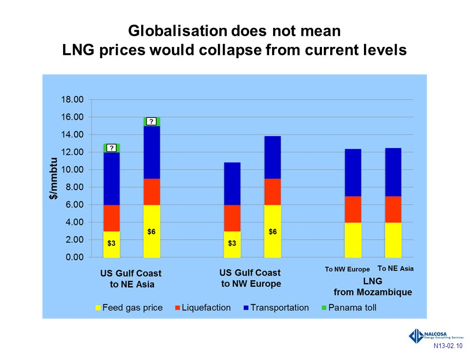 Globalisation does not mean LNG prices would collapse from current levels N13-02.10