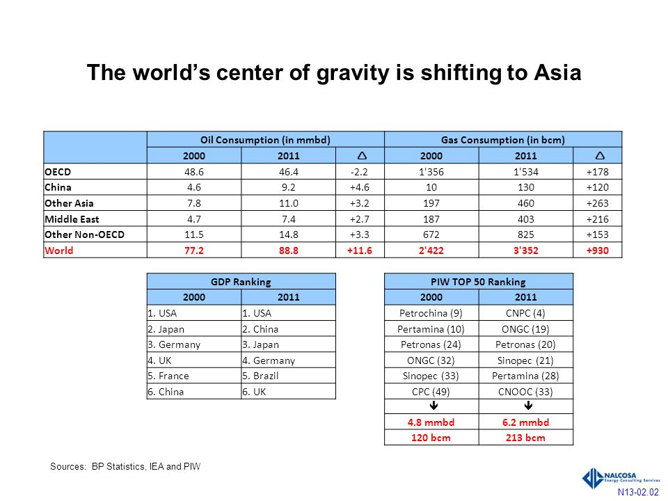 The worlds center of gravity is shifting to Asia N13-02.02 Oil Consumption (in mmbd)Gas Consumption (in bcm) 20002011 20002011 OECD48.646.4-2.21 3561 534+178 China4.69.2+4.610130+120 Other Asia7.811.0+3.2197460+263 Middle East4.77.4+2.7187403+216 Other Non-OECD11.514.8+3.3672825+153 World77.288.8+11.62 4223 352+930 GDP RankingPIW TOP 50 Ranking 2000201120002011 1.