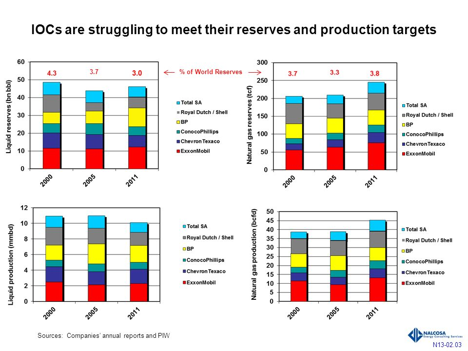IOCs are struggling to meet their reserves and production targets N13-02.03 Sources: Companies annual reports and PIW % of World Reserves3.7