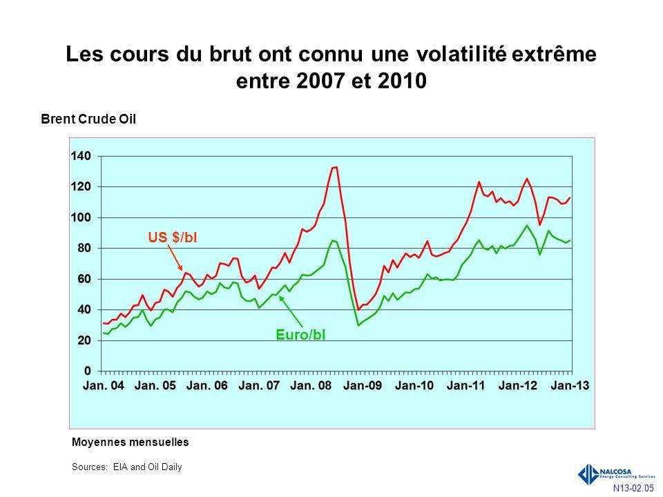 Les cours du brut ont connu une volatilité extrême entre 2007 et 2010 N13-02.05 US $/bl Euro/bl Moyennes mensuelles Sources: EIA and Oil Daily Brent Crude Oil